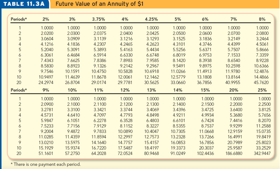 Solved Present Value Of Annuity Of 1 Table 11 4a Periods