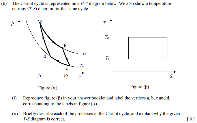 Solved: (b) The Carnot Cycle Is Represented On A P-V Diagr... | Chegg.comChegg