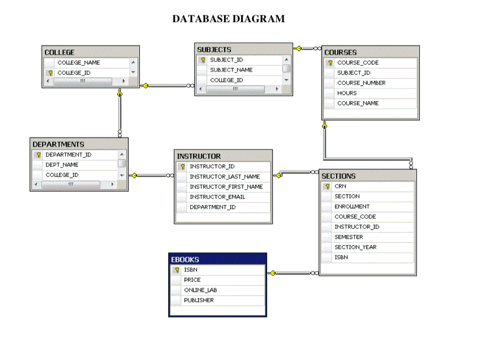 database diagram college subjects courses จ subject-id subject name  college id coursecode subject_id course