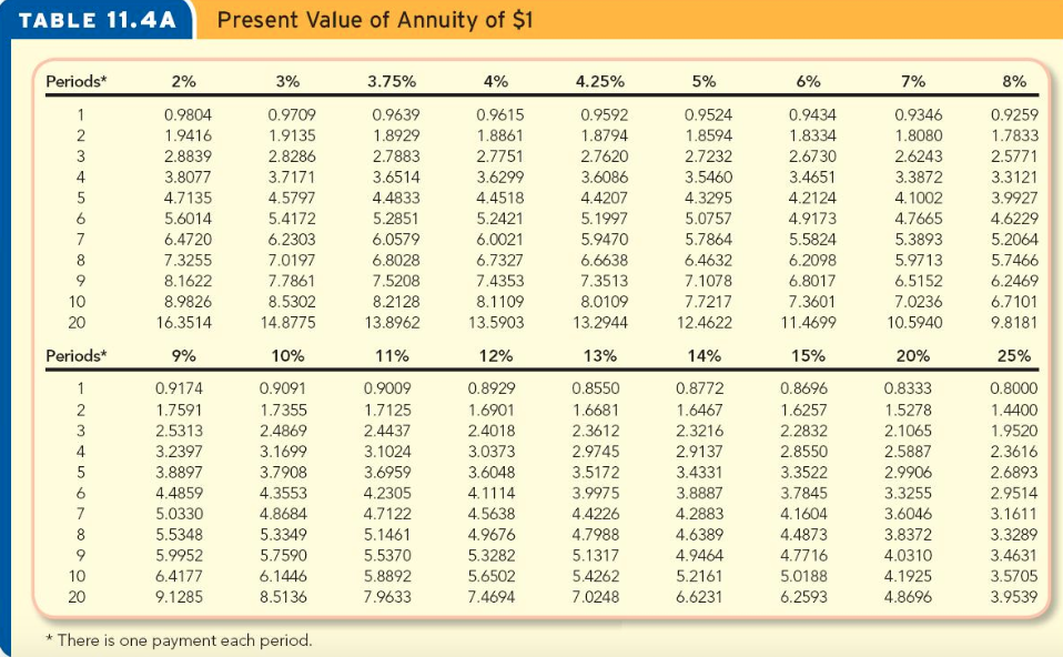 Present Value Of Annuity 1 Table