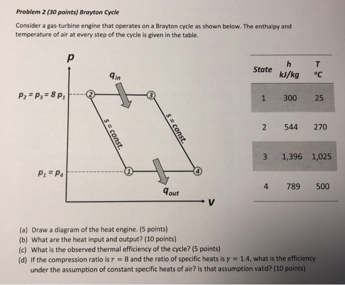 problem 2 (30 points) brayton cycle consider a gas-turbine engine that  operates
