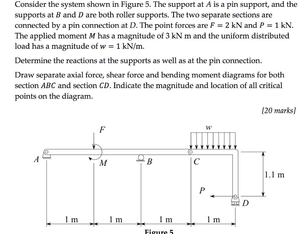 Solved Consider The System Shown In Figure 5 Supports At Draw Bending Moment And Shear Force Diagrams F Cheggcom B D Are Both Roller