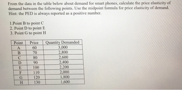 Solved From The Data In The Table Below About Demand For