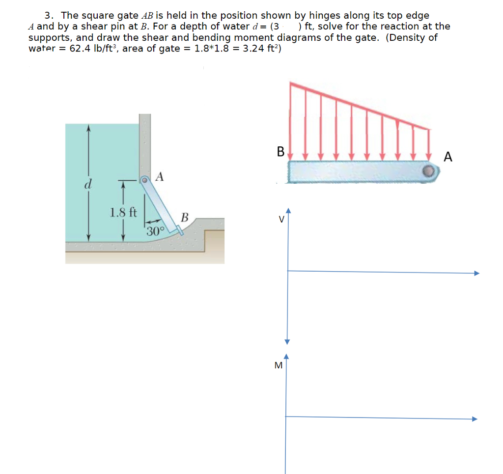 Solved 3 The Square Gate Ab Is Held In Position Show Of Reactant Bending Moment On Diagram Shown By Hinges Along Its