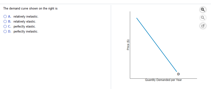 Solved The Demand Curve Shown On The Right Is O A Relati