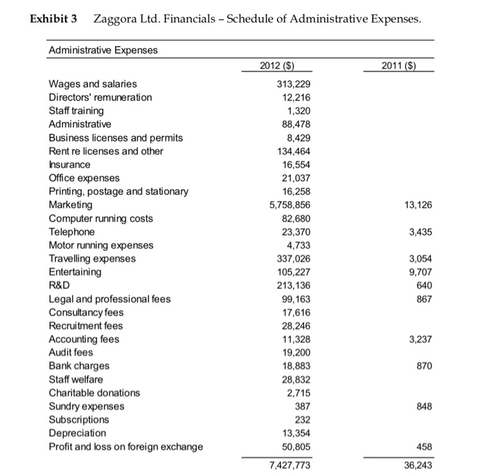 Solved: Look At The List Of Administrative Expenses, Which
