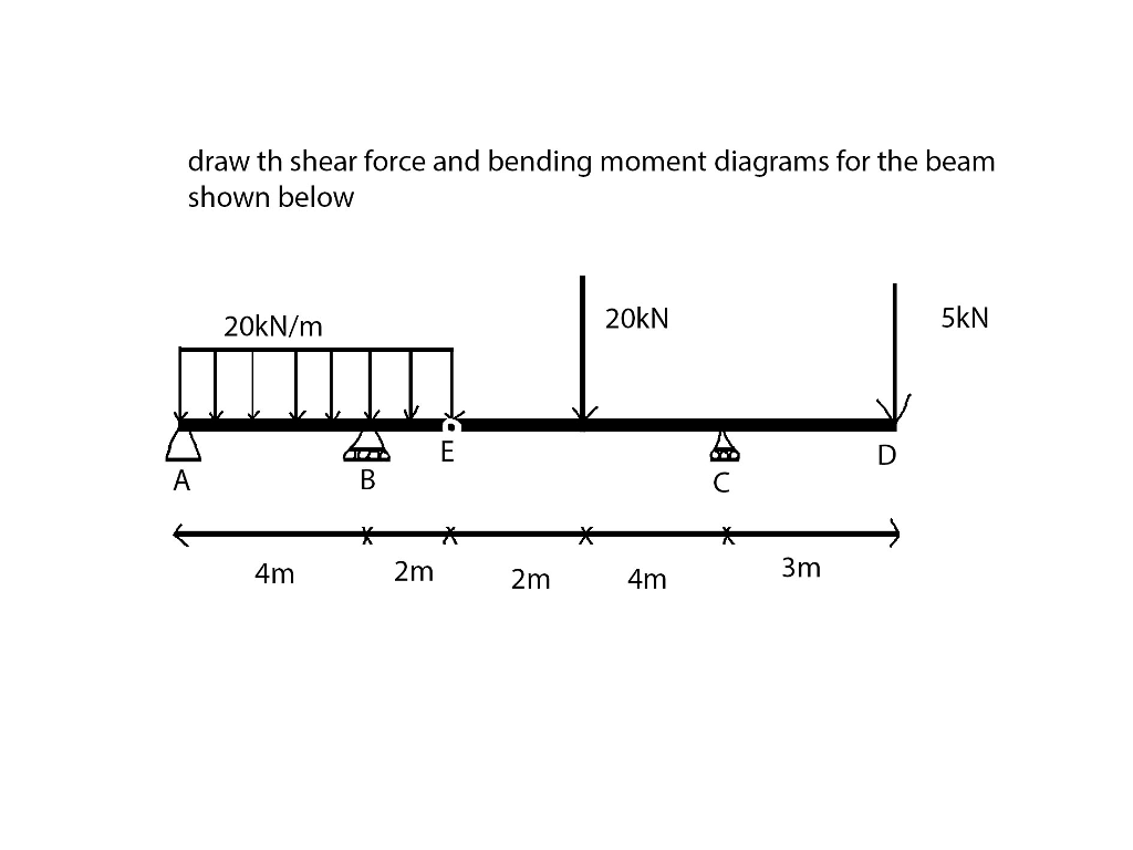 Solved Draw Th Shear Force And Bending Moment Diagrams Fo Diagram For The Beam Shown Below 20kn M