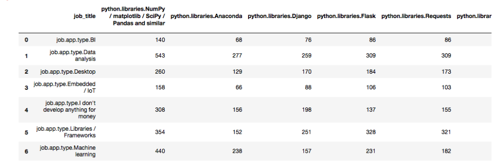 PYTHON How Can I Plot A Bar Plot In Python Of A Sp    | Chegg com