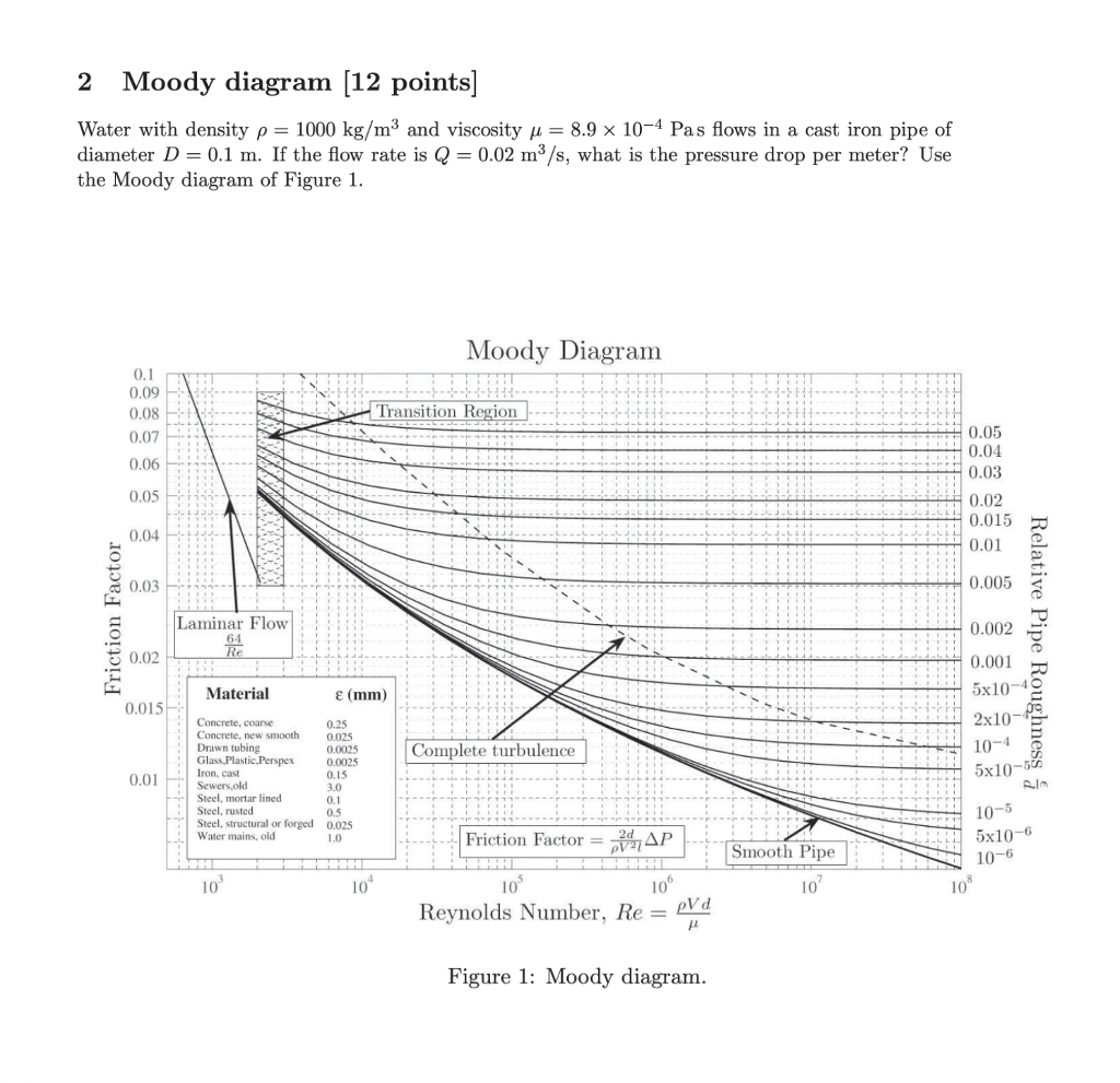2 moody diagram [12 points] 10-4 pas flows in a cast iron