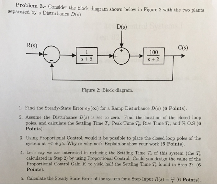 Solved consider the block diagram shown below in figure 2 consider the block diagram shown below in figure 2 with the two ccuart Choice Image