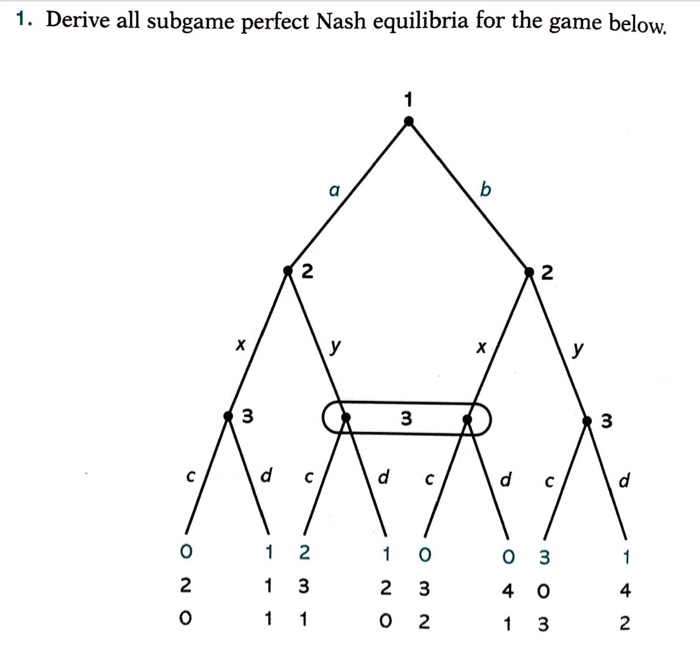 Solved 1 Derive All Subgame Perfect Nash Equilibria For Chegg Com