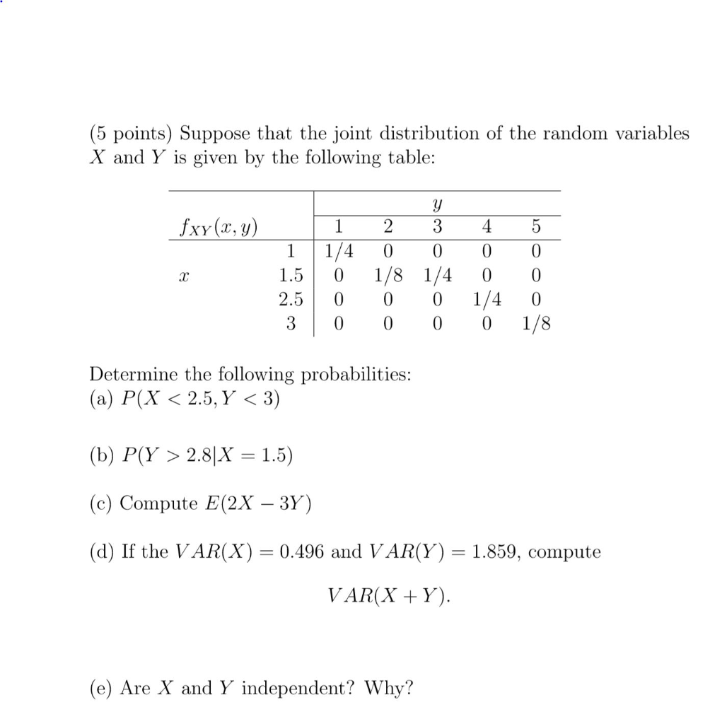 (5 points) Suppose that the joint distribution of the random variables X and Y is given by the following table: fxy (x, y) 2