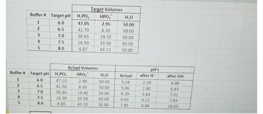 Target Volumes Buffer # Target pH   H po, HPO,2 H,0 1 6.0 47.05 2.95 50.00 6.5 ·41.70-830, 5000 7.0 30.65 19.35 50.00 7.5 16.
