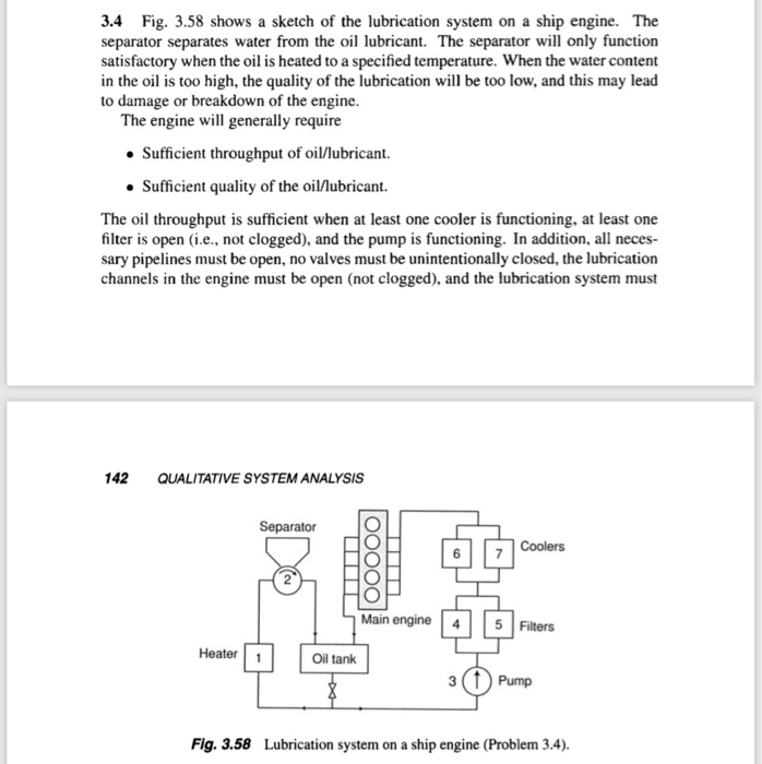 Solved: 3 4 Fig  3 58 Shows A Sketch Of The Lubrication Sy