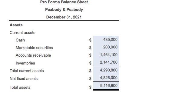 Pro Forma Balance Sheet Peabody & Peabody December 31, 2021 Assets Current assets 485,000 200,000 $ 1,464,100 S 2,141,700 $ 4
