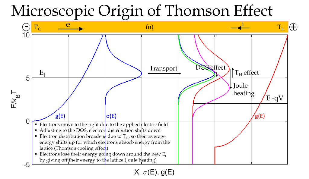 1) Plot Similar Quantities And Show That The Thoms