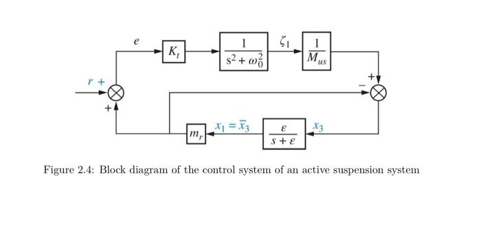 Solved: 2.4 Car Suspension A Car Active Suspension System ...