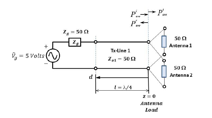 Solved: A 50 ? Lossless Transmission Line Sends A Sinusoid