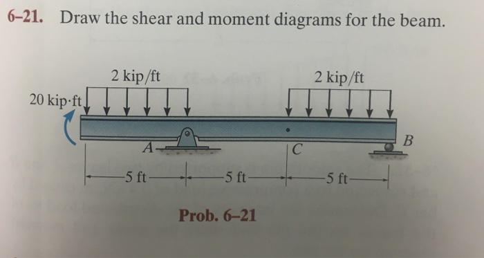Solved 6 21 Draw The Shear And Moment Diagrams For The B