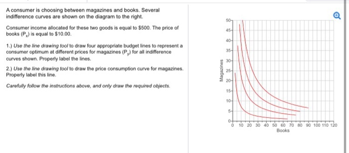 Solved a consumer is choosing between magazines and books a consumer is choosing between magazines and books several indifference curves are shown on the ccuart Image collections