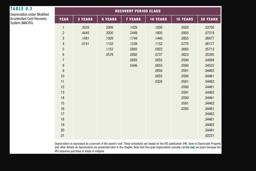 Irs Depreciation Tables