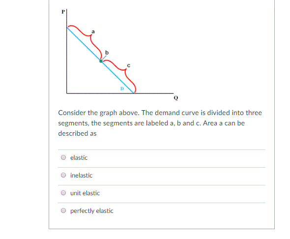 Solved Consider The Graph Above The Demand Curve Is Divi