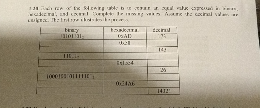 1.20 Each row of the following table is to contain an equal value expressed in binary hexadecimal, and decimal. Complete the