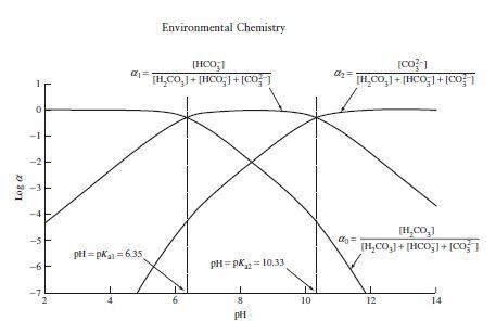 Environmental Chemistry HCOg co1 pH pK,1 = 635 -6 pH = pKa2 = 10.33 10 14 pH