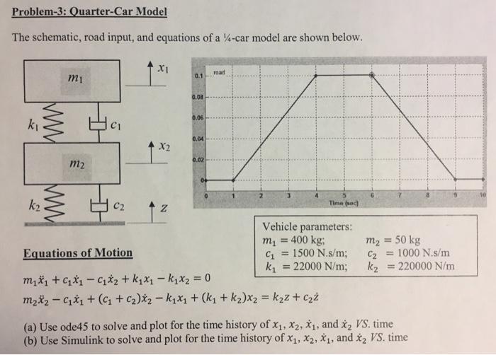 Solved: Problem-3: Quarter-Car Model The Schematic, Road I