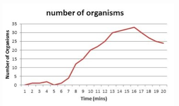 number of organisms 35 30 E 25 20 5 15 a 10 1 2 3 4 5 6 7 8 9 10 11 12 13 14 15 16 17 18 19 20 Time (mins)