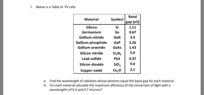 Solved 1 Below Is A Table Of Pv Cells Band Gap Ev Mate