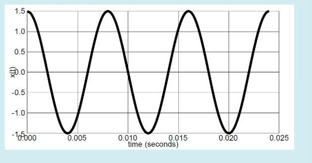 1.5 1.0 0.5 0.0 0.5 1o000 0000050lme (seconds)500200025 0.015 time (seconds) 0.020 0.025