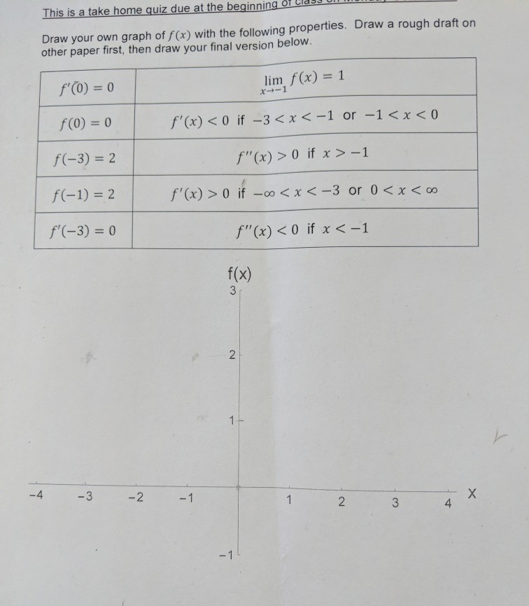 solved hi draw your own graph of f x with the following
