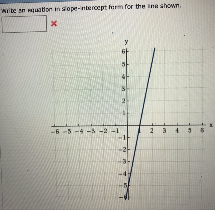 Solved: Write An Equation In Slope-intercept Form For The ...