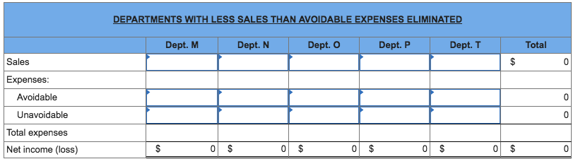 DEPARTMENTS WITH LESS SALES THAN AVOIDABLE EXPENSES ELIMINATED Dept. M Dept. N Dept. O Dept. P Dept. T Total Sales Expenses Avoidable Unavoidable Total expenses Net income (loss)