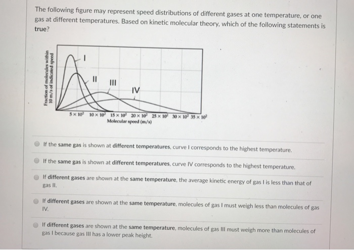 Solved: The Following Figure May Represent Speed Distribut ...