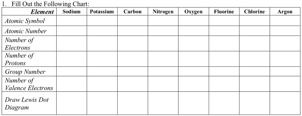 Solved 1 Fill Out The Following Chart Elementsodium Pot