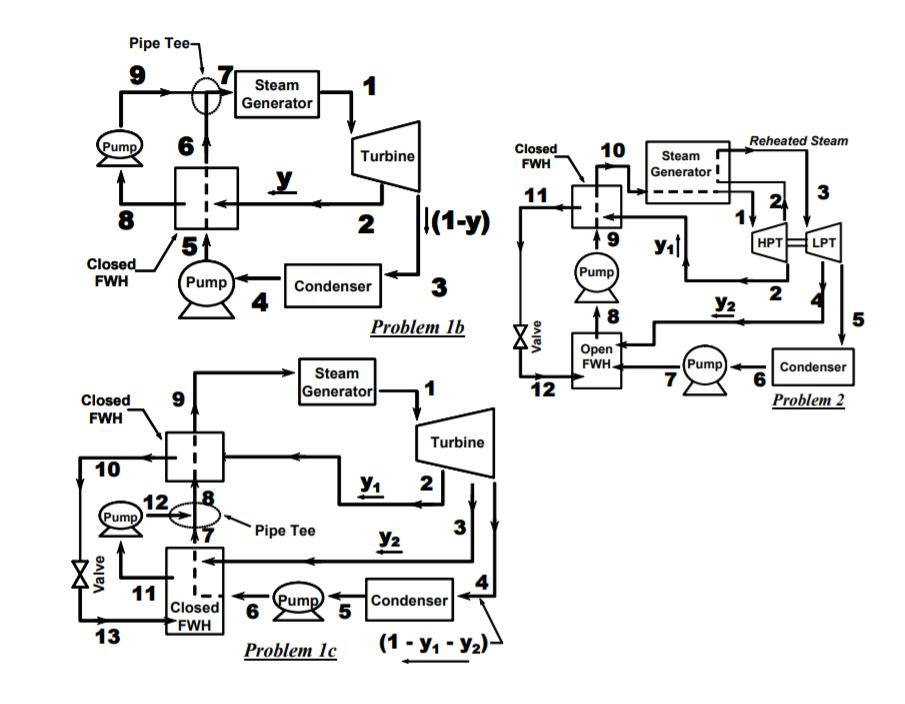 Solved An Ideal Rankine Cycle Has A Turbine Inlet Conditi