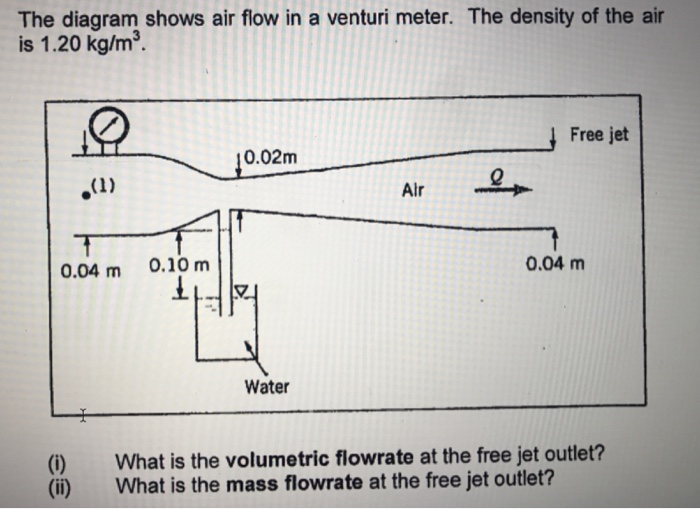 the diagram shows air flow in a venturi meter  the density of the air is