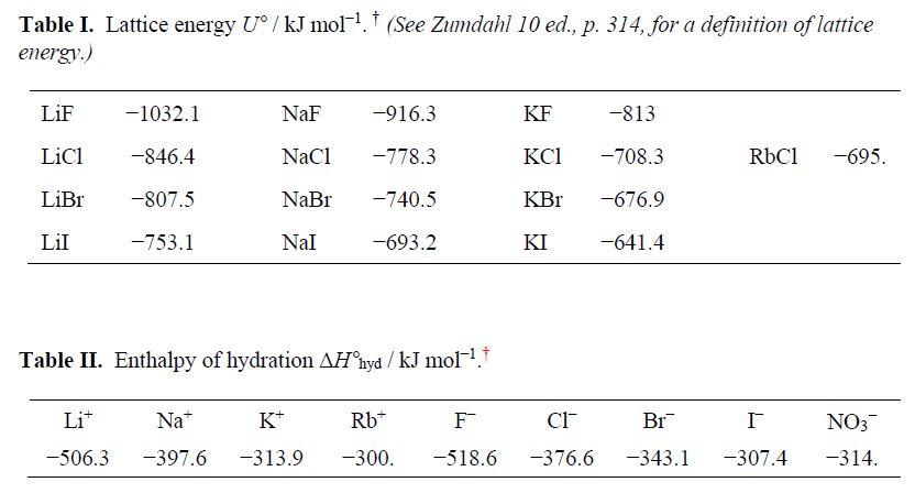 Table I. Lattice energy U/kJ mol1.f (See Zimdahl 10 ed, p. 314,for a definition of lattice energy.) LiF LiCl LiBr Lil 1032.1 846.4 807.5 753.1 NaF -916.3 NaCl NaBr NaI KF KC 708.3 KBr KI 813 RbC 695. 778.3 740.5 693.2 676.9 641.4 Table II. Enthalpy of hydration AHnyd/kJ mol1. Li NaF KT RbT Cl Br NO3 506.3 -397.6-313.9-300 518.6 -376.6-343.1-307.4 -314