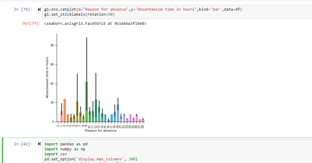 Solved: I Have Plotted The Following Graph In Seaborn   Ca