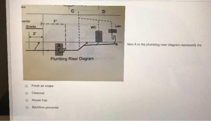 Solved item a in the plumbing riser diagram represents th question item a in the plumbing riser diagram represents the fresh air intake cleanout house trap back ccuart Image collections