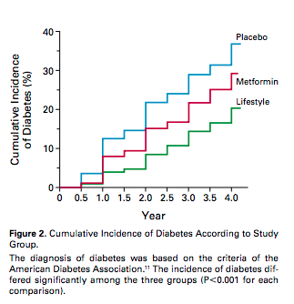 Solved: In The Diabetes Prevention Paper: 1) From Figure 2