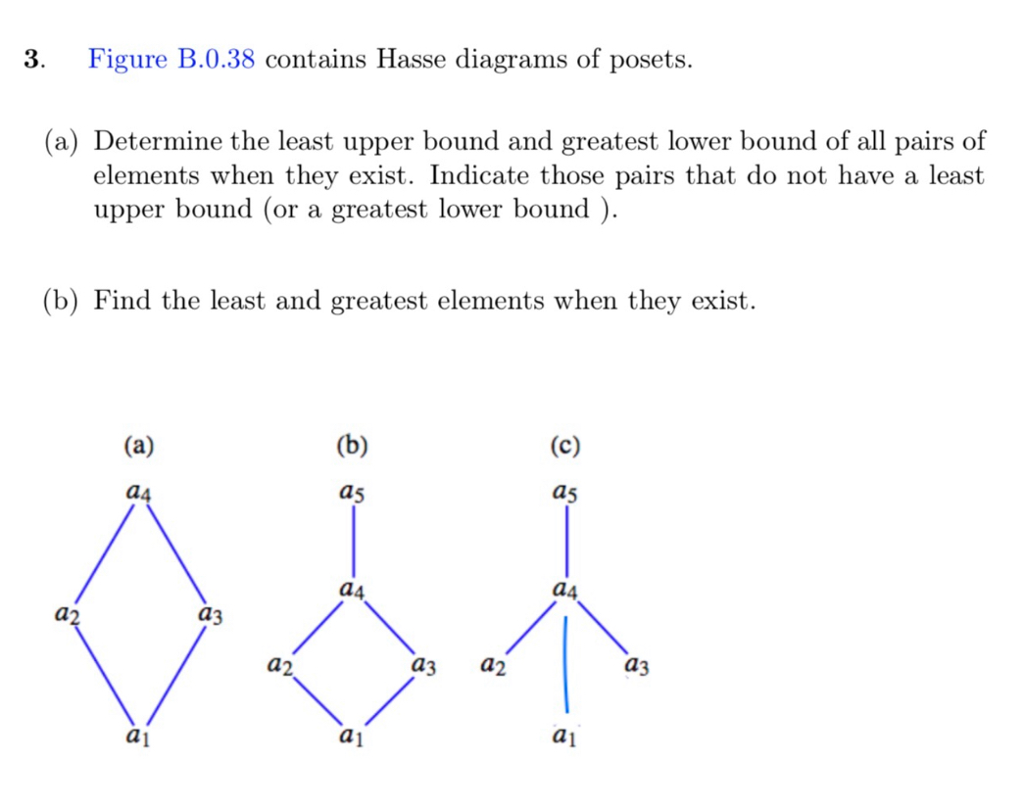 Solved 3 Figure B 0 38 Contains Hasse Diagrams Of Posets Chegg Com