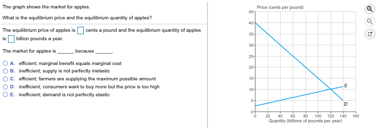 The Graph Shows The Market For Apples Price Cents Per Pound 45 What Is