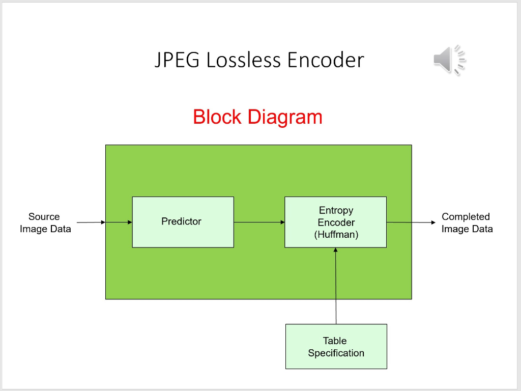 JPEG Lossless Encoder Block Diagram Entropy Encode... | Chegg.comChegg
