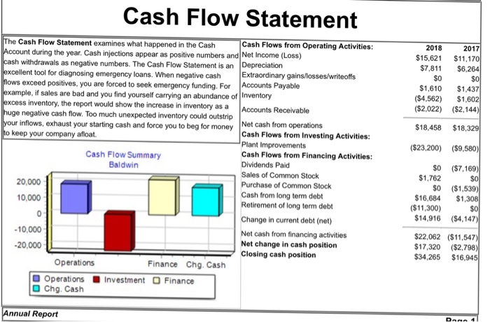 finance investment and common stock Data: yahoo finance, sec filings cash includes long- and short-term investments free cash flow presented on trailing-12-month basis twitter's balance sheet is nothing to scoff at.