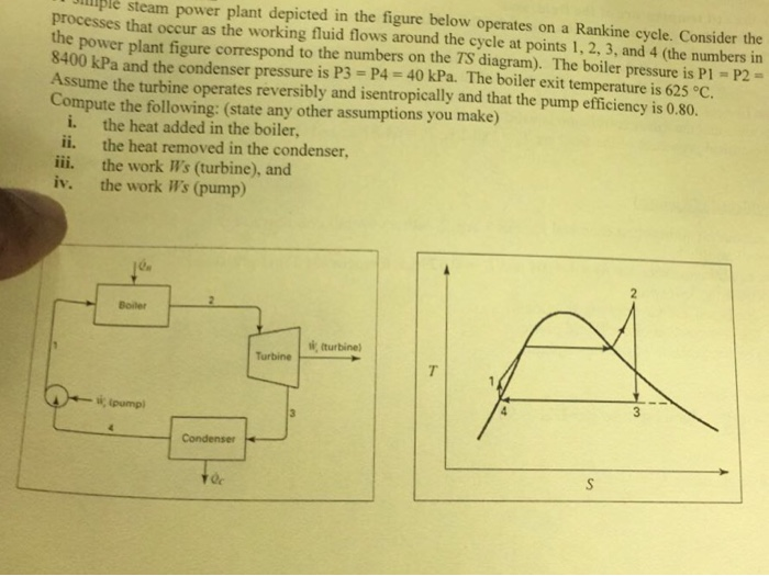 Solved  Sample Steam Power Plant Depicted In The Figure Be