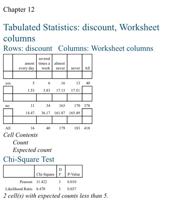 Analyze The Contingency Table. Write A Report For ... | Chegg.com