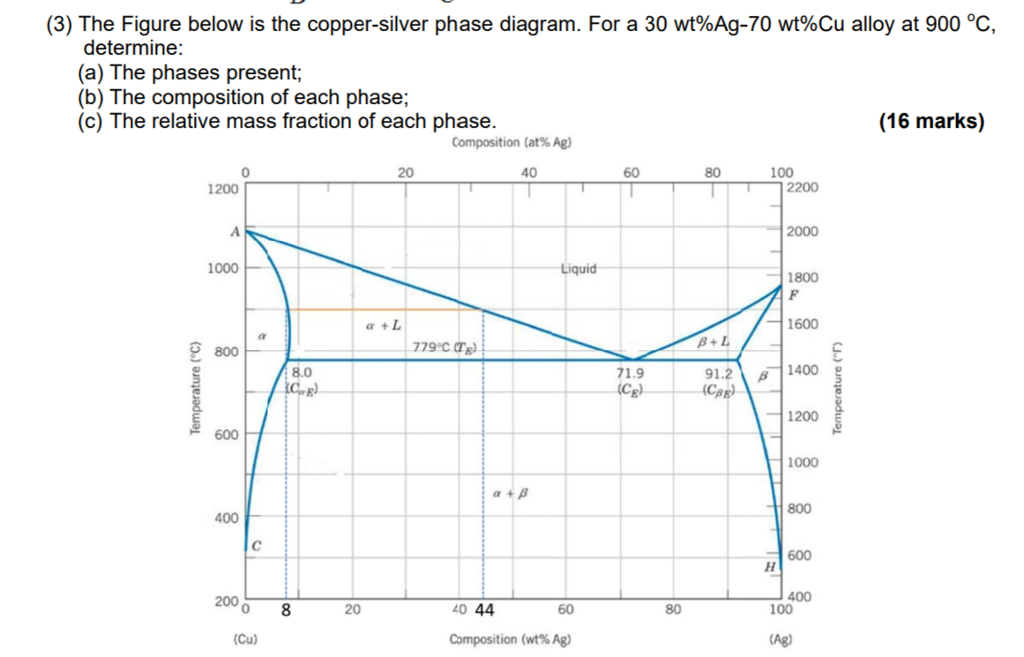 solved (3) the figure below is the copper silver phase di Carbon Phase Diagram Austenite (3) the figure below is the copper silver phase diagram for a